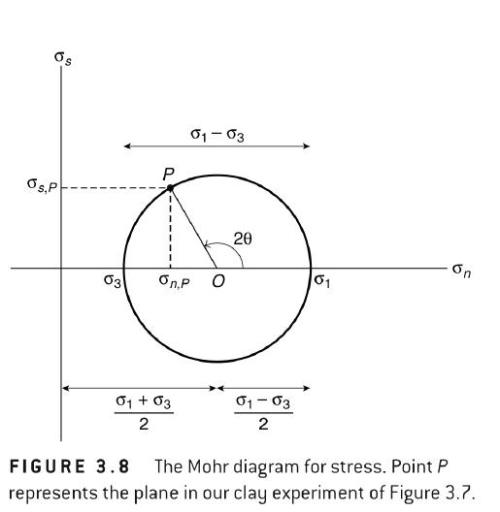 Structure: Mohr Circles