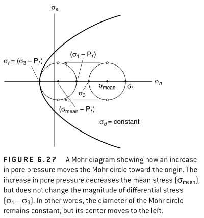 structure mohr circles life in plane light : mohr diagram - findchart.co